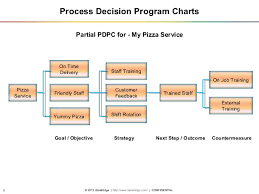 Webinar On Quality Management And Control Tools Pmp