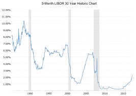 1 Year Libor Chart Libor Is Making A Comeback In Global Banking System