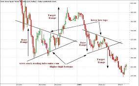Symmetrical Triangle In Stock Charts For Technical Analysis