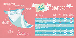Diaper Size And Weight Chart Guide Pampers Us Swaddlers By