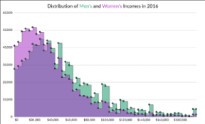 Chart To Show Distribution Histogram Design Decisions Policy Viz