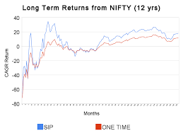 4 Charts Which Will Change Your Perception About Equity