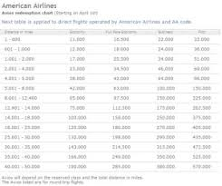 Iberia Award Chart On American Points With A Crew