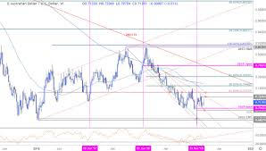 Aussie Dollar Chart Australian Dollar Weekly Price Outlook Aud Usd Recovery