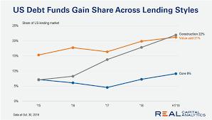 Chart Us Debt Funds Carve Bigger Slice Of Lending Real