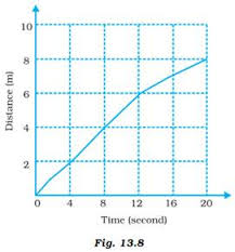 Given Below As Figure 13 8 Is The Distance Time Graph Of The
