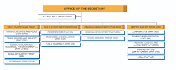 Revised Org Chart The National Economic And Development