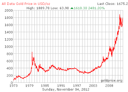 Gold Fluctuation Chart Gold Or Silver Which Is Better For Investors Seeking Alpha