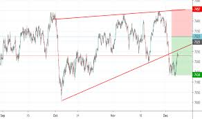 Ftse 100 Futures Chart Uk100 Charts And Quotes Tradingview