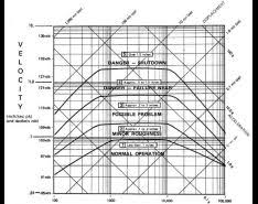 Enveloped Acceleration Severity Chart Pump Vibration Analysis