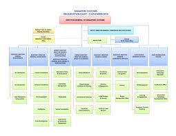 General Motors Organizational Chart 2018 50 Exhaustive Org Structure