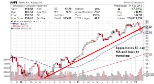 Apple Stock Chart 2018 Apple Stock Why The Market Is Underestimating The Cash Impact