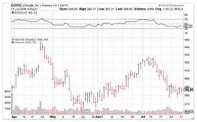 Google Stock Charts Free Bar Chart Stocks Who Discovered Crude Oil