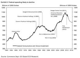 Federal Spending Chart 2011 Goldman The Coming Years Will See One Of The Biggest