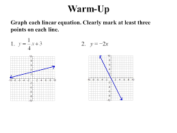 writing linear equation jennarocca