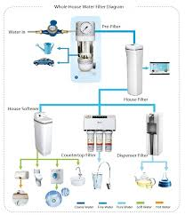 water filter diagram. Whole House Water Filter Diagram S