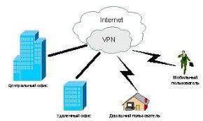 Реферат Создание и использование виртуальных частных сетей vpn  Виртуальная Частная сеть