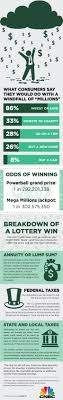 Two Winners Nab 687 8 Million Powerball Jackpot Heres The