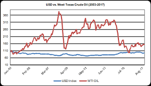 The U S Dollar And Crude Oil Has The Time Come For A