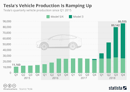 Chart Teslas Vehicle Production Is Ramping Up Statista