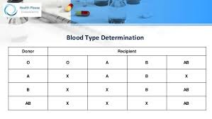 Know Your Blood Group With Blood Type Chart