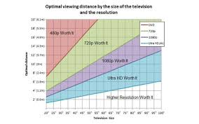 4k Pace Chart 2018 Question See Chart To Determine Your 4k Uhd Distance
