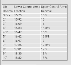 Arm Length Chart Installing Adjustable Upper And Lower Ca On Xj Jeep