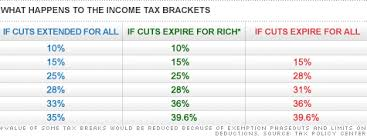 Faq On Bush Tax Cuts What You Need To Know Sep 15 2010