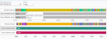 Javascript Timeline Chart Timeline Chart Js