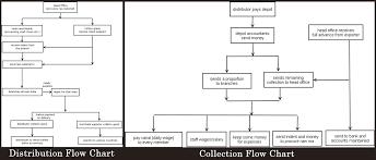 Kfc Chart Kfc Process Flowchart Research Paper Example