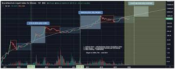 Correlation between bitcoin halving dates and bitcoin price history. How To Maximise Your Profits When Selling Cryptocurrency Coin Rivet