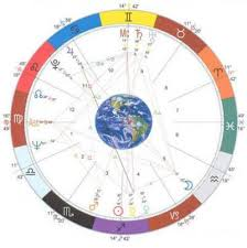 Cusp Chart Astrology Birth Chart Layout Astrology Lesson 3