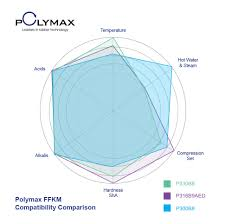 What Is The Best High Temperature O Ring Polymax Blog