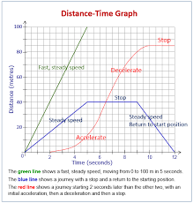 Distance Time Graphs And Speed Time Graphs Examples