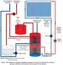 wiring diagram pinegar solar hot water system more solar for