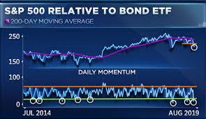 Tlt Etf Chart Three Essential Charts To Understand This Wild Market