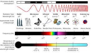 First Light Spectrum Electromagnetic Radiation Wikiversity