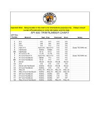 Api600 Trim Chart