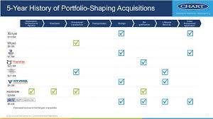Form 8 K Chart Industries Inc For Jun 07