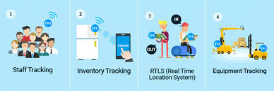 Real Time Asset Or Resource Tracking System With Beacon Technology