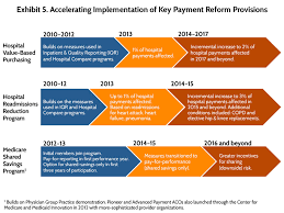 the affordable care act s payment and delivery system reforms a payment reforms