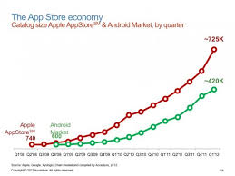 Traction Chart Mobile Traction Is Getting Harder Not Easier Heres Why