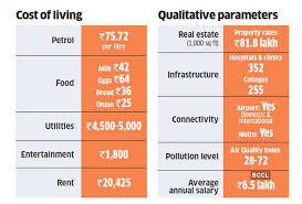 Metro Price Chart In Hyderabad Metro Cities Cost Of Living Cost Of Living In New Metros