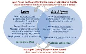 What Is Lean A Brief Introduction To Lean Six Sigma And Lean Six Sigma Quality