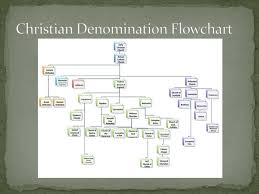 Ppt Marks Of The Church Powerpoint Presentation Free