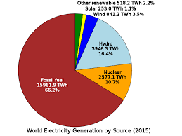 File World Electricity Generation By Source Pie Chart Svg