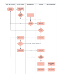 Create Cash Flow Diagram Excel Procedurelow Chart Template New Manufacturing Process How To Make