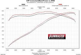 Flowmaster Aggressive Chart Flowmaster American Thunder Exhaust Kit From Phastek