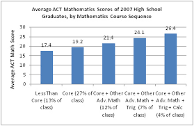 I Ready Score Chart Math Problem Report Finds That Over Half Of Recent High
