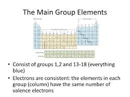Tour of the Periodic Table - ppt download